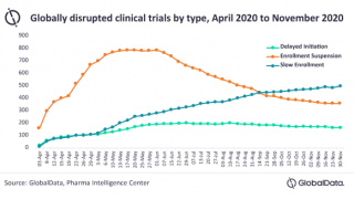49% of clinical trial disruption due to slow enrollment
